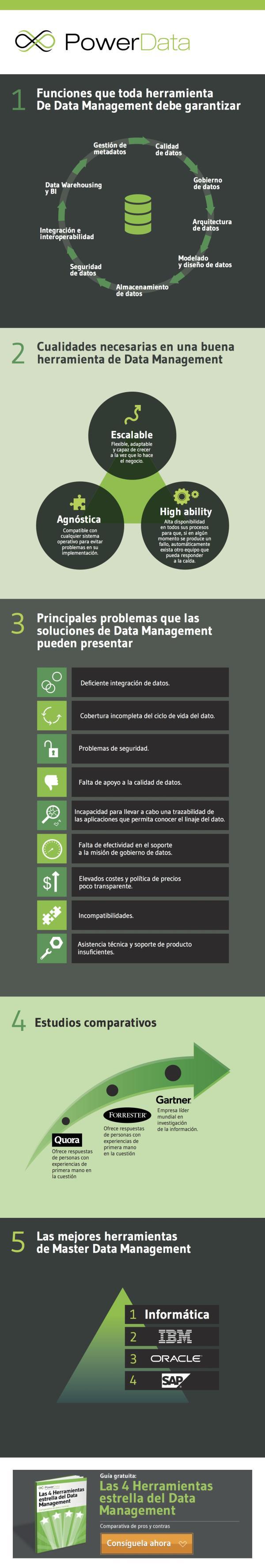 infografia   herramientas data management gestion datos resized 600