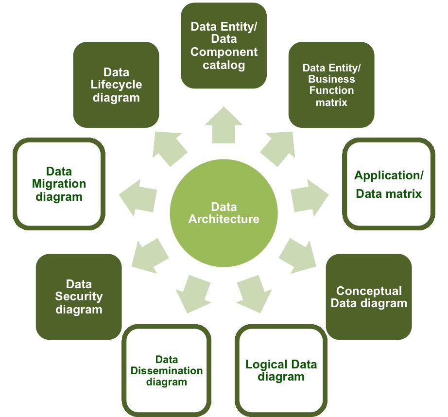 powerdata data management