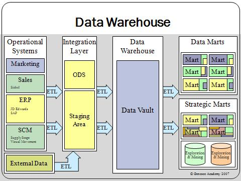 Data warehouse overview resized 600