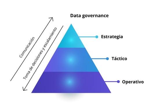 powerdata - Data governance